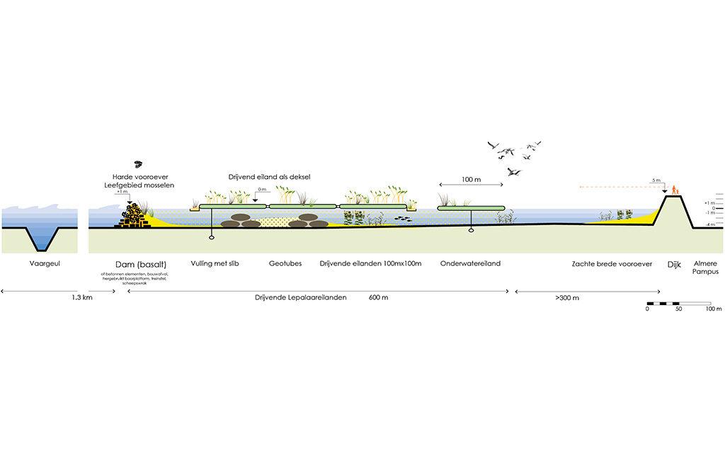 Posad-1208-Ecologisch-systeem-Markerkmeer-IJmeer-Doorsnede-drijvend-eiland-2