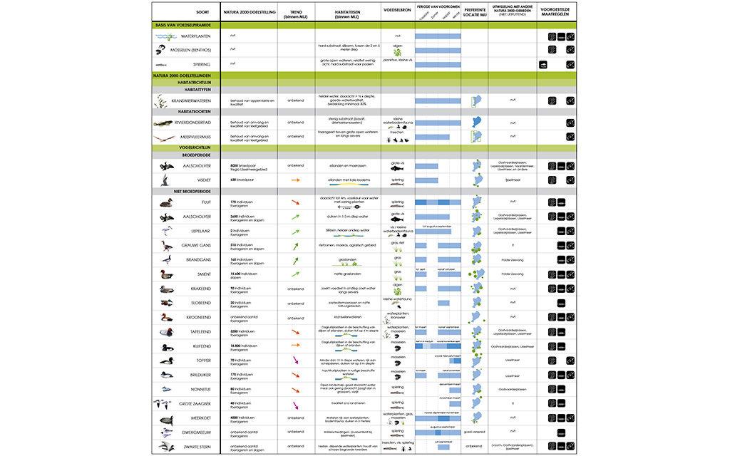 Posad-1208-Ecologisch-systeem-Markerkmeer-IJmeer-Matrix-N2000-doelsoorten